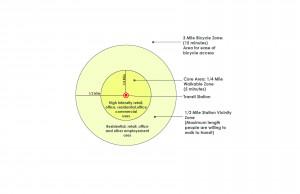 Basic TOD Diagram